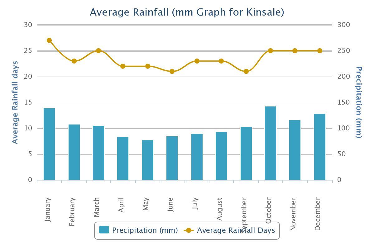 Weather kinsale chamber of tourism business kinsalerainfall geenschuldenfo Images